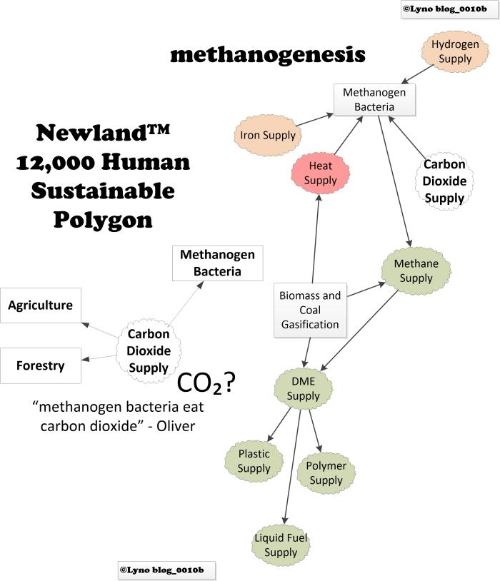 0010bc_methanogenesis