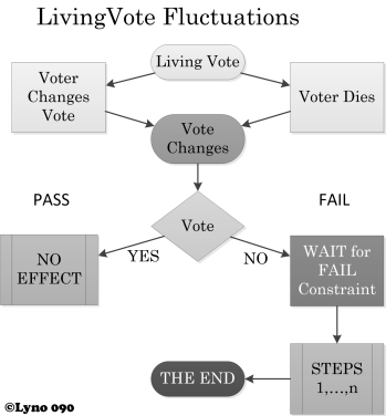 090 LivingVote Fluctuations
