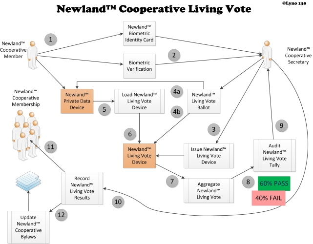 130 Cooperative Living Vote