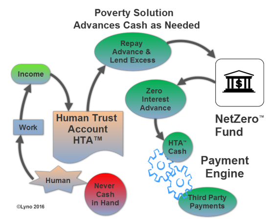 povertysolutionadvances