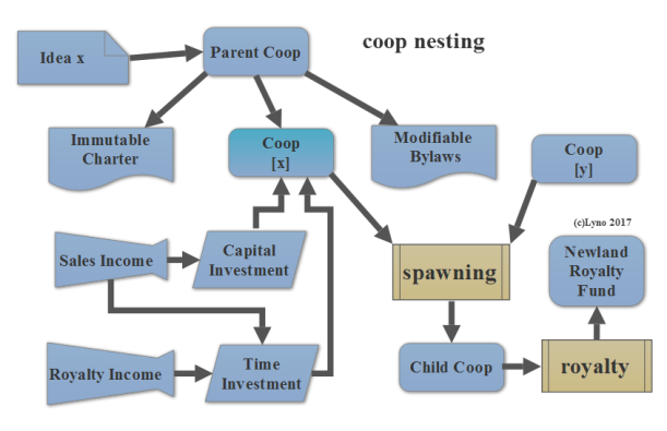 coopnesting